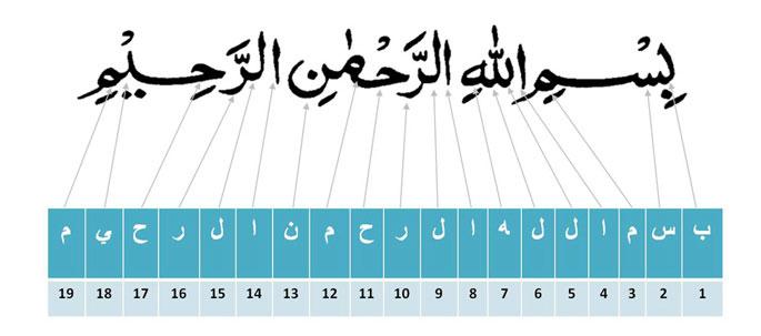 Kodetifikasi Bilangan Prima dlm Quran