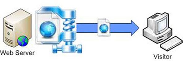 http compression Paling Mudah - Tanpa Plugin