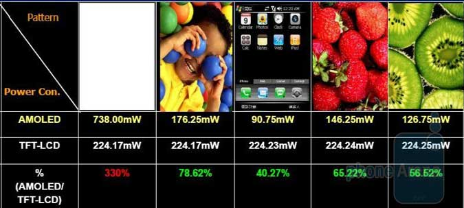 Gambar Perbedaan layar LCD vs AMOLED, OLED dalam Daya Tahan Baterai
