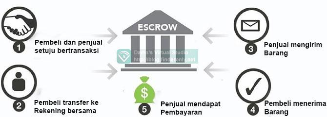 Cara Kerja Rekening Bersama / Escrow System
